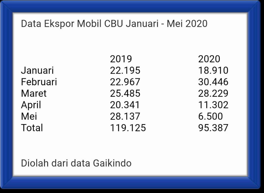 Ekspor Mobil CBU