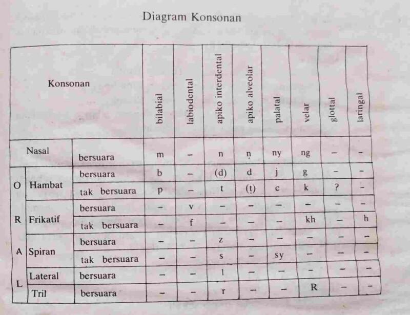 Diagram Konsonan dalam bahasa Indonesia