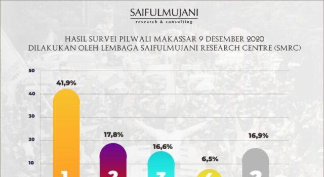 Survei SMRC Unggulkan Paslon Danny-Fatma di Pilwali Makassar 2020