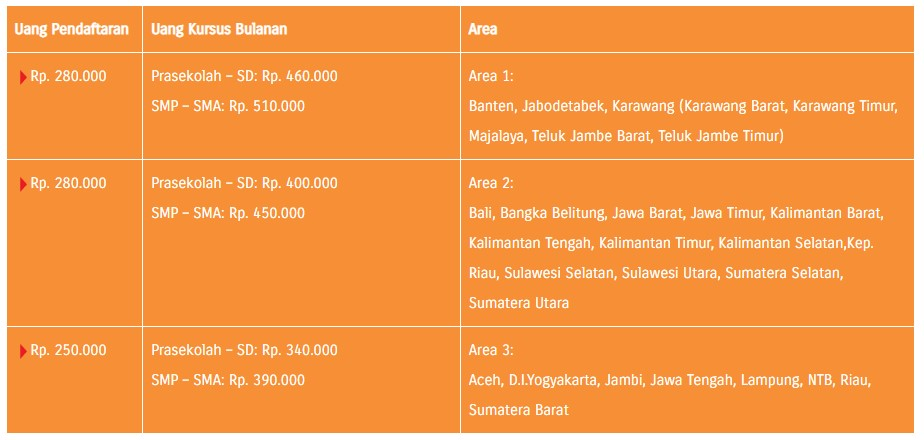 Biaya Kumon di Indonesia